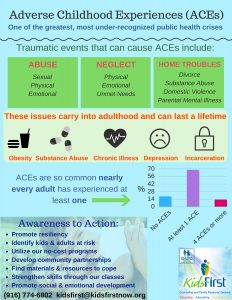 Copy of Adverse Childhood Experiences (Aces)